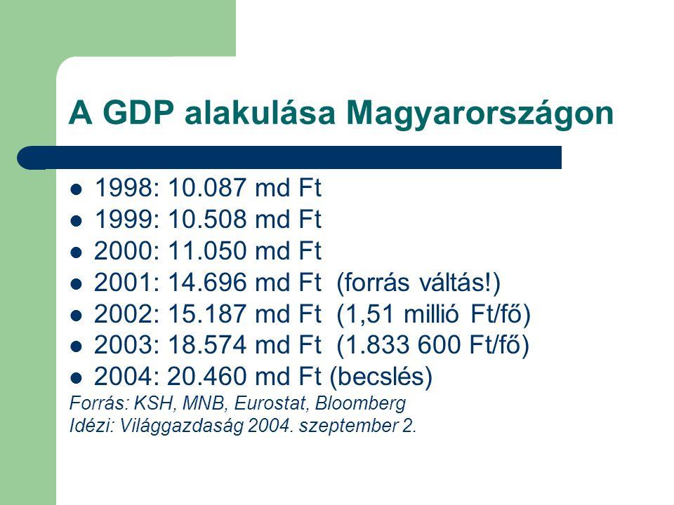 A GDP alakulása Magyarországon 1998: 10.087 md Ft 1999: 10.508 md Ft 2000: 11.050 md Ft 2001: 14.696 md Ft (forrás váltás!) 2002: 15.187 md Ft (1,51 millió Ft/fő) 2003: 18.574 md Ft (1.833 600 Ft/fő) 2004: 20.460 md Ft (becslés) Forrás: KSH, MNB, Eurostat, Bloomberg Idézi: Világgazdaság 2004.