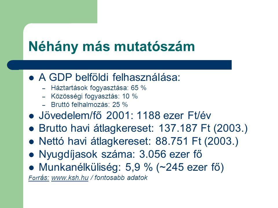 Néhány más mutatószám A GDP belföldi felhasználása: – Háztartások fogyasztása: 65 % – Közösségi fogyasztás: 10 % – Bruttó felhalmozás: 25 % Jövedelem/fő 2001: 1188 ezer Ft/év Brutto havi átlagkereset: 137.187 Ft (2003.) Nettó havi átlagkereset: 88.751 Ft (2003.) Nyugdíjasok száma: 3.056 ezer fő Munkanélküliség: 5,9 % (~245 ezer fő) For rás: www.ksh.hu / fontosabb adatokwww.ksh.hu