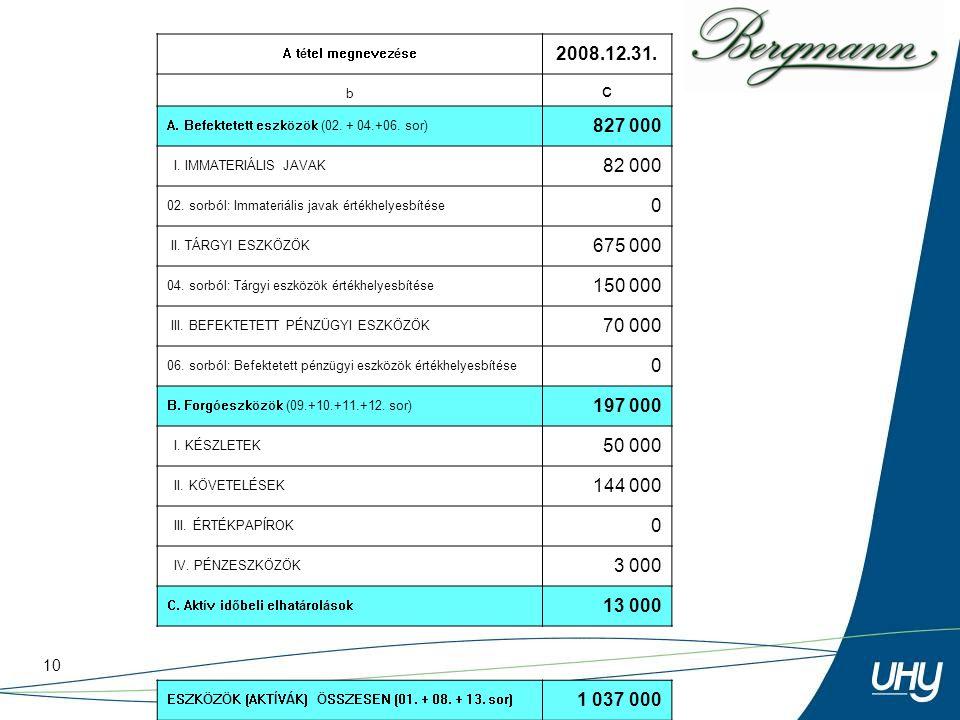 10 A tétel megnevezése 2008.12.31. b c A. Befektetett eszközök (02. + 04.+06. sor) 827 000 I. IMMATERIÁLIS JAVAK 82 000 02. sorból: Immateriális javak
