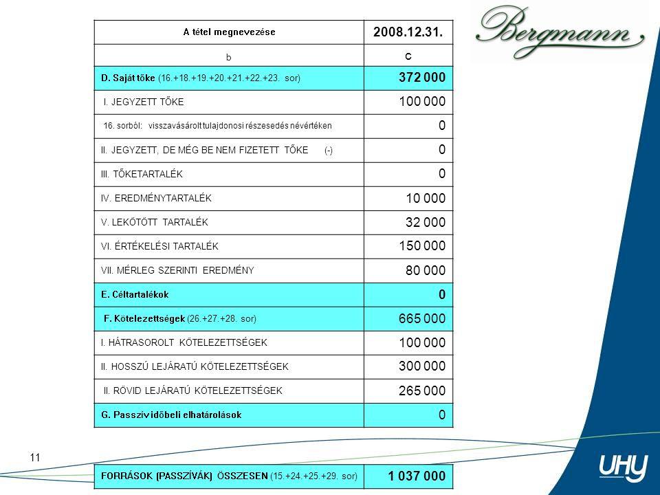 11 A tétel megnevezése 2008.12.31. b c D. Saját tőke (16.+18.+19.+20.+21.+22.+23. sor) 372 000 I. JEGYZETT TŐKE 100 000 16. sorból: visszavásárolt tul