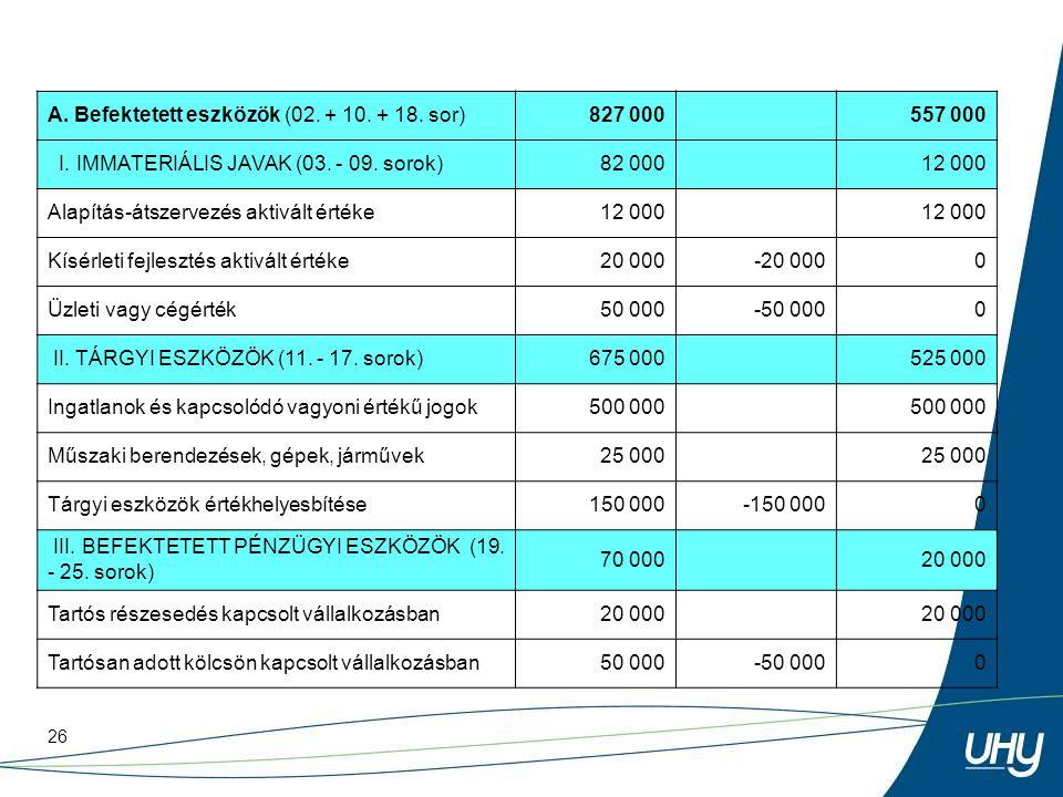 26 A. Befektetett eszközök (02. + 10. + 18. sor)827 000 557 000 I. IMMATERIÁLIS JAVAK (03. - 09. sorok)82 000 12 000 Alapítás-átszervezés aktivált ért