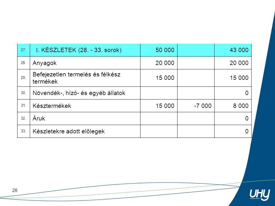 28 27. I. KÉSZLETEK (28. - 33. sorok)50 000 43 000 28. Anyagok20 000 29. Befejezetlen termelés és félkész termékek 15 000 30. Növendék-, hízó- és egyé
