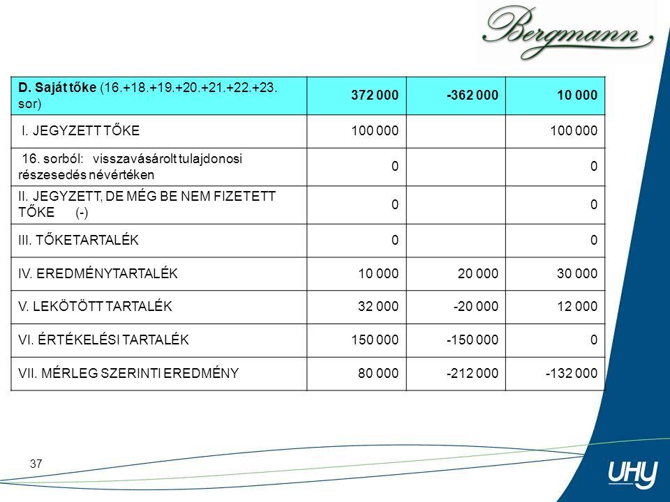 37 D. Saját tőke (16.+18.+19.+20.+21.+22.+23. sor) 372 000-362 00010 000 I. JEGYZETT TŐKE100 000 16. sorból: visszavásárolt tulajdonosi részesedés név