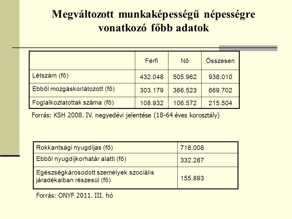 Megváltozott munkaképességű népességre vonatkozó főbb adatok FérfiNőÖsszesen Létszám (fő) 432.048505.962938.010 Ebből mozgáskorlátozott (fő) 303.179366.523669.702 Foglalkoztatottak száma (fő) 108.932106.572215.504 Forrás: KSH 2008.