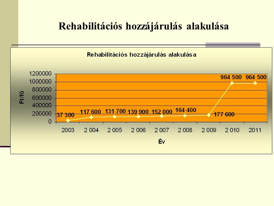 Rehabilitációs hozzájárulás alakulása