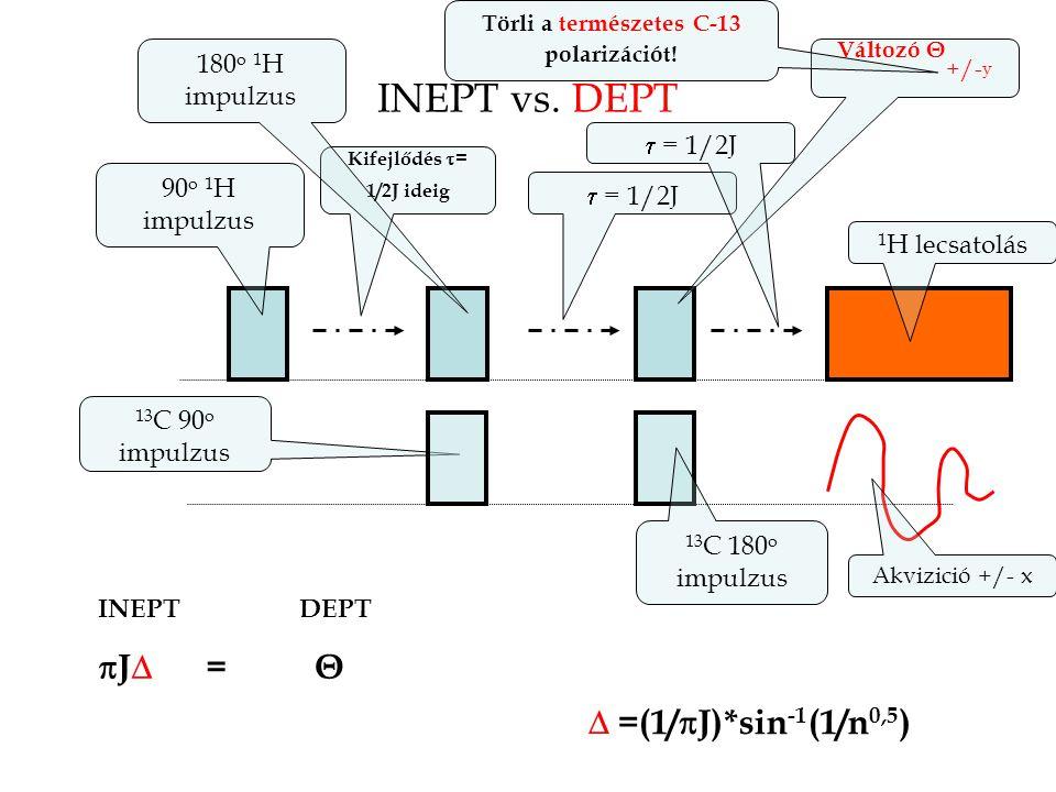 INEPT vs. DEPT 13 C 90 o impulzus 90 o 1 H impulzus 1 H lecsatolás Kifejlődés  = 1/2J ideig  = 1/2J Változó Θ +/- y 13 C 180 o impulzus  = 1/2J 18