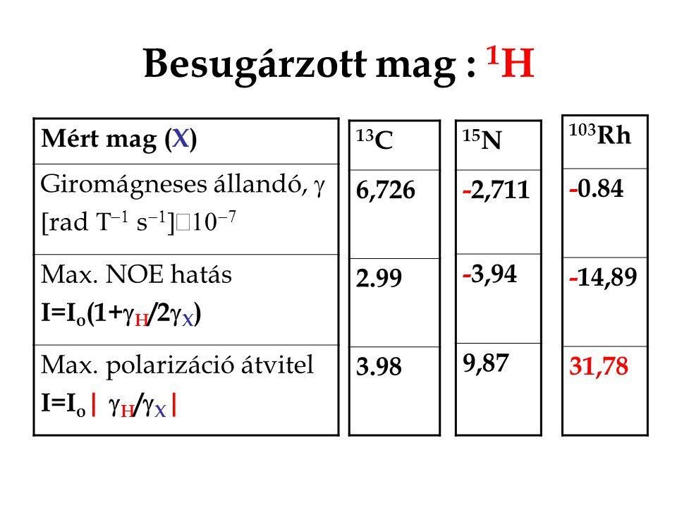 Besugárzott mag : 1 H Mért mag (X) Giromágneses állandó,   rad    s    Max. NOE hatás I=I o (1+  H /2  X ) Max. polarizáció átvitel I=