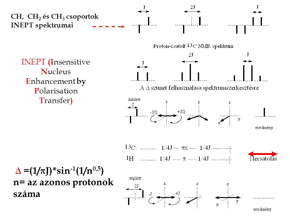 INEPT (I nsensitive N ucleus E nhancement by P olarisation T ransfer )  =(1/  J)*sin -1 (1/n 0,5 ) n= az azonos protonok száma CH, CH 2 és CH 3 csoportok INEPT spektrumai