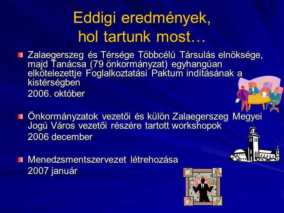 Eddigi eredmények, hol tartunk most… Zalaegerszeg és Térsége Többcélú Társulás elnöksége, majd Tanácsa (79 önkormányzat) egyhangúan elkötelezettje Foglalkoztatási Paktum indításának a kistérségben 2006.