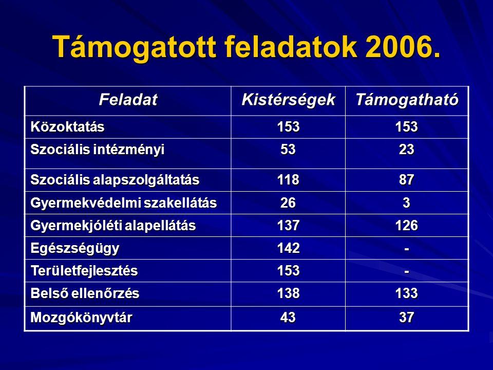 Támogatott feladatok 2006.