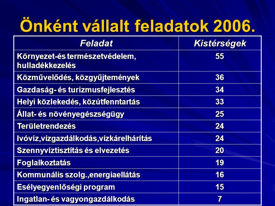Önként vállalt feladatok 2006.