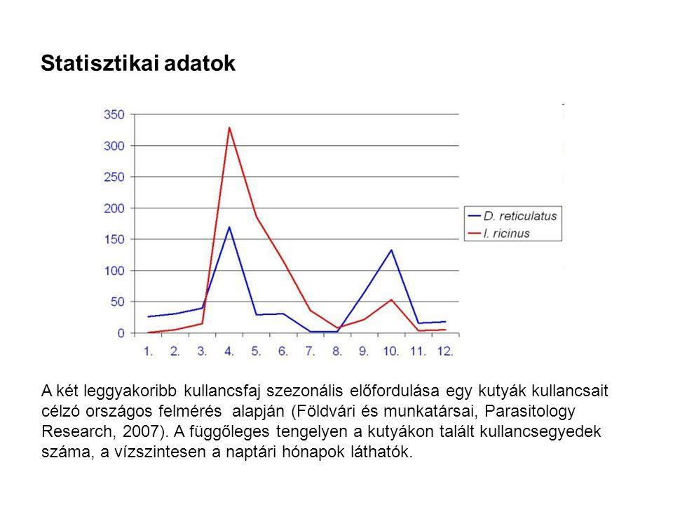 Statisztikai adatok A két leggyakoribb kullancsfaj szezonális előfordulása egy kutyák kullancsait célzó országos felmérés alapján (Földvári és munkatá