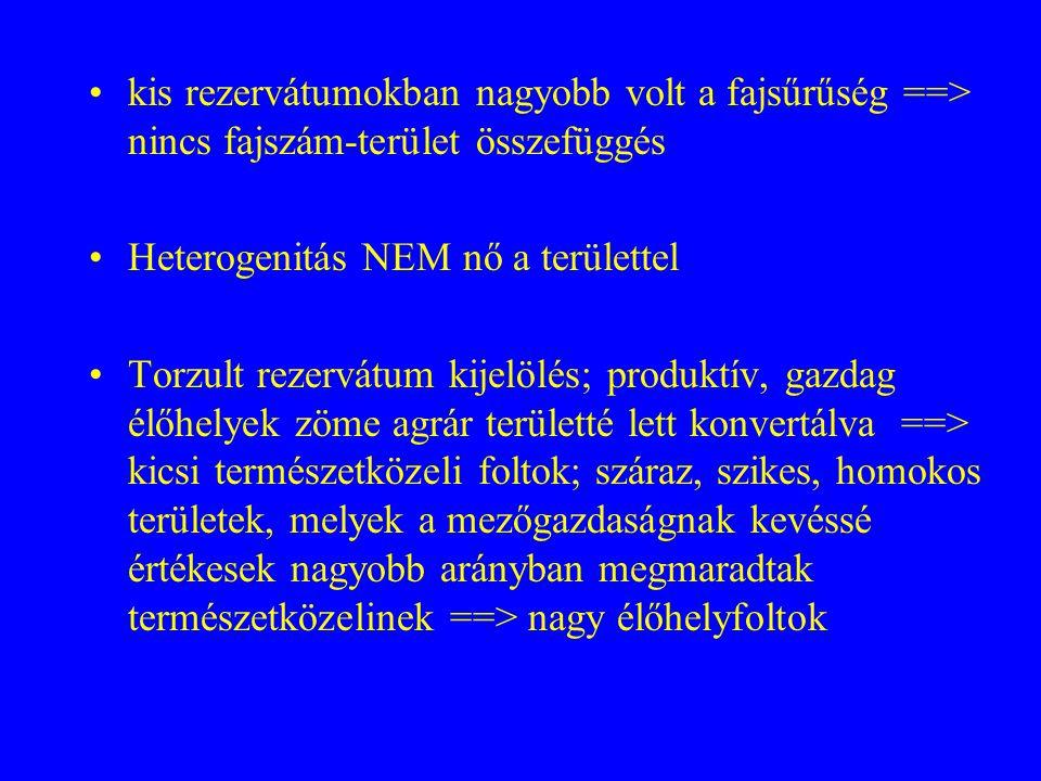 kis rezervátumokban nagyobb volt a fajsűrűség ==> nincs fajszám-terület összefüggés Heterogenitás NEM nő a területtel Torzult rezervátum kijelölés; pr