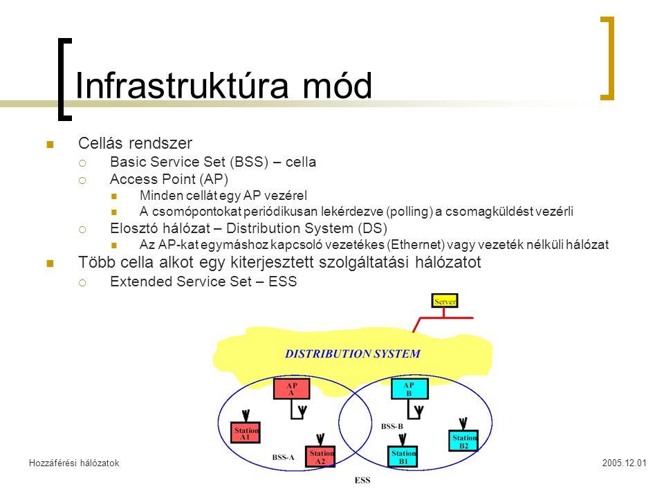 Hozzáférési hálózatok2005.12.0110 Infrastruktúra mód Cellás rendszer  Basic Service Set (BSS) – cella  Access Point (AP) Minden cellát egy AP vezérel A csomópontokat periódikusan lekérdezve (polling) a csomagküldést vezérli  Elosztó hálózat – Distribution System (DS) Az AP-kat egymáshoz kapcsoló vezetékes (Ethernet) vagy vezeték nélküli hálózat Több cella alkot egy kiterjesztett szolgáltatási hálózatot  Extended Service Set – ESS
