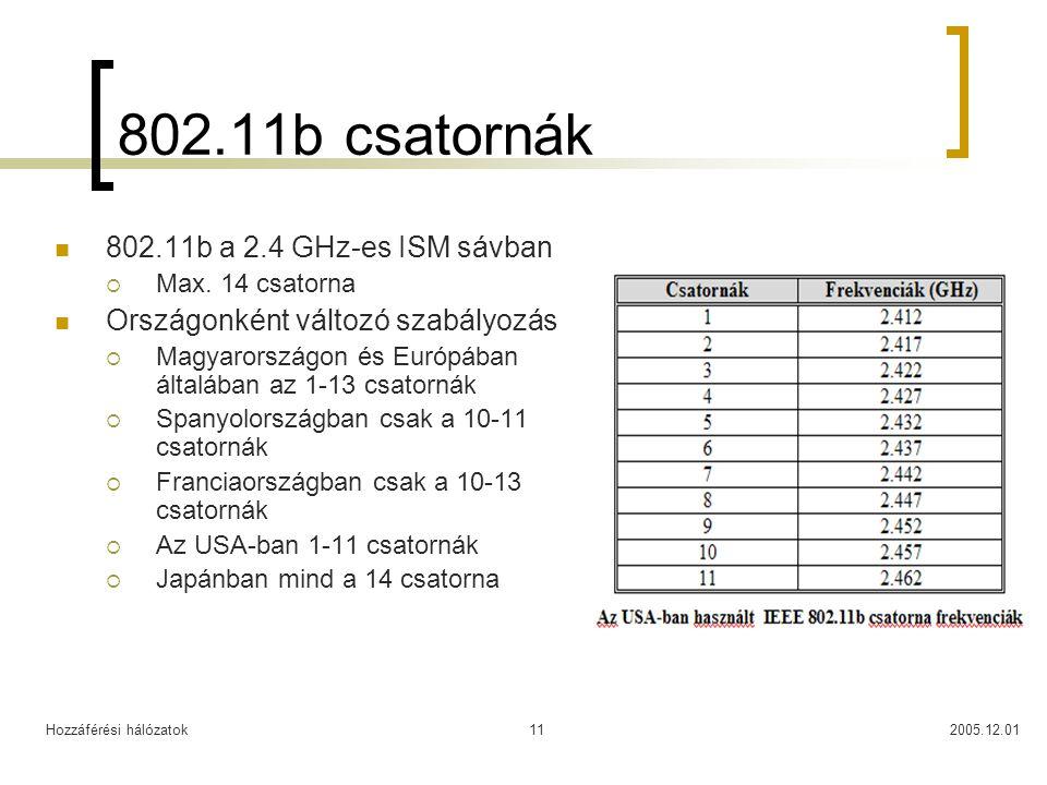 Hozzáférési hálózatok2005.12.0111 802.11b csatornák 802.11b a 2.4 GHz-es ISM sávban  Max.