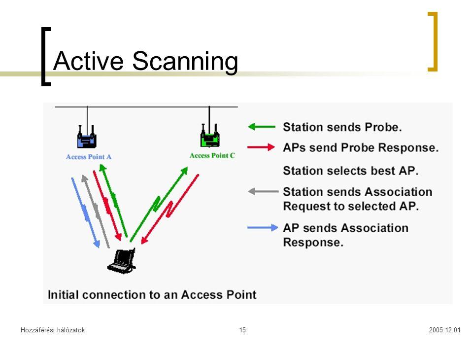 Hozzáférési hálózatok2005.12.0115 Active Scanning