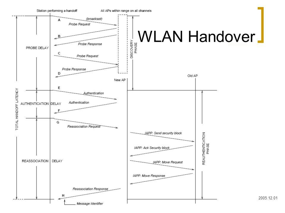 Hozzáférési hálózatok2005.12.0117 WLAN Handover