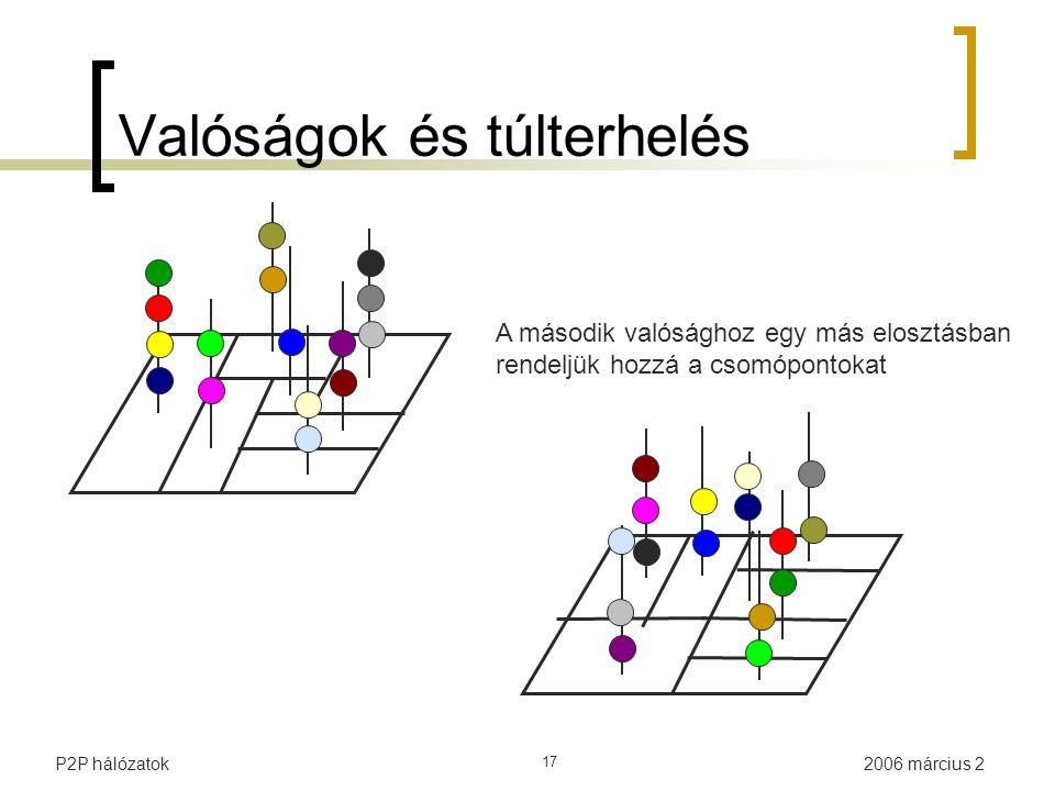 2006 március 2P2P hálózatok 17 Valóságok és túlterhelés A második valósághoz egy más elosztásban rendeljük hozzá a csomópontokat