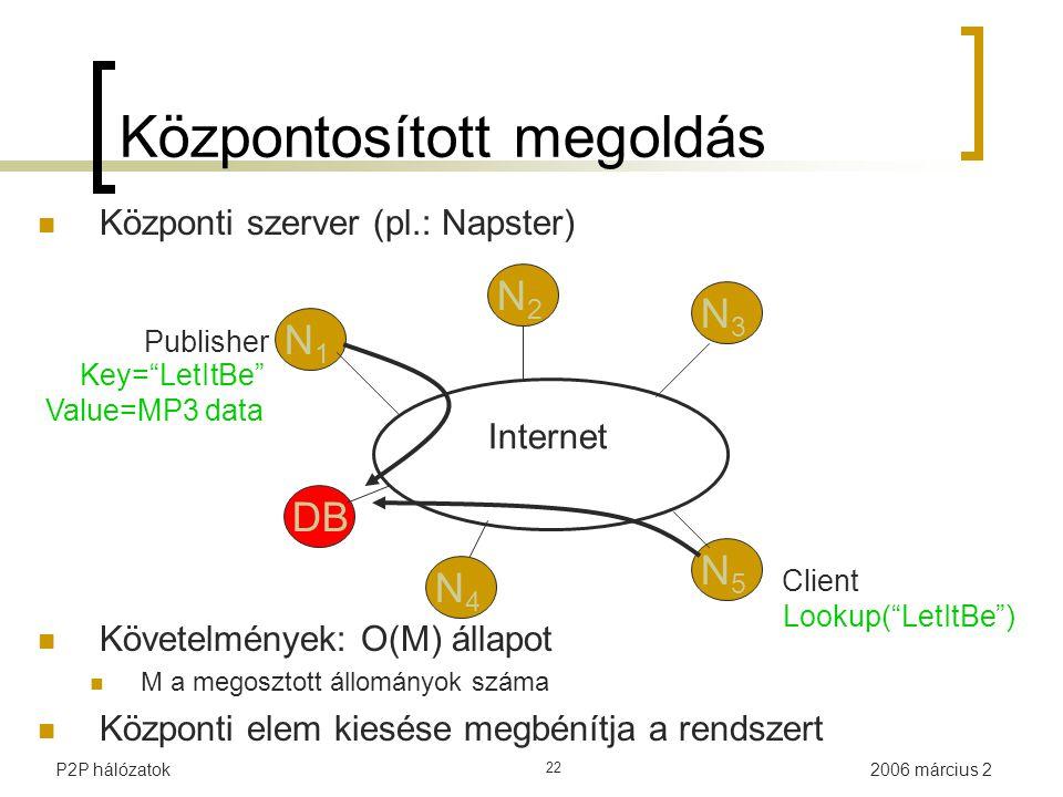 2006 március 2P2P hálózatok 22 Követelmények: O(M) állapot M a megosztott állományok száma Központi elem kiesése megbénítja a rendszert Internet Publi