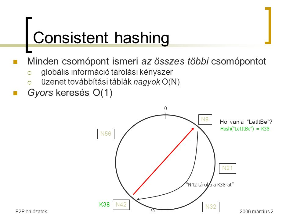 """2006 március 2P2P hálózatok 30 N21 N42 N56 0 Hash(""""LetItBe"""") = K38 N8N8 N32 Hol van a """"LetItBe""""? """"N42 tárolja a K38-at"""" K38 Consistent hashing Minden"""