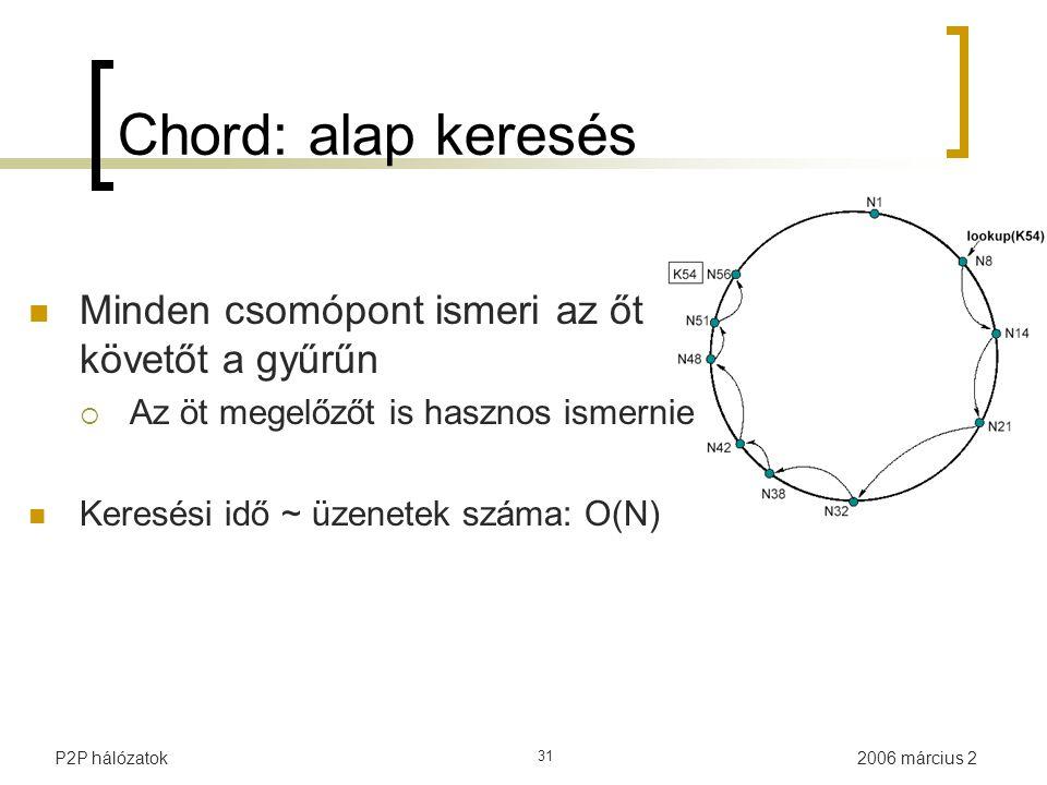 2006 március 2P2P hálózatok 31 Chord: alap keresés Minden csomópont ismeri az őt követőt a gyűrűn  Az öt megelőzőt is hasznos ismernie Keresési idő ~