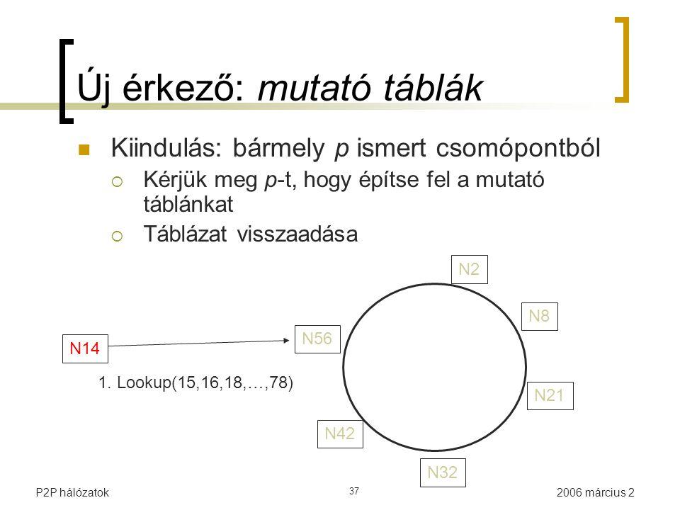 2006 március 2P2P hálózatok 37 N14 1. Lookup(15,16,18,…,78) N32 N21 N2N2 N8N8 N56 N42 Új érkező: mutató táblák Kiindulás: bármely p ismert csomópontbó