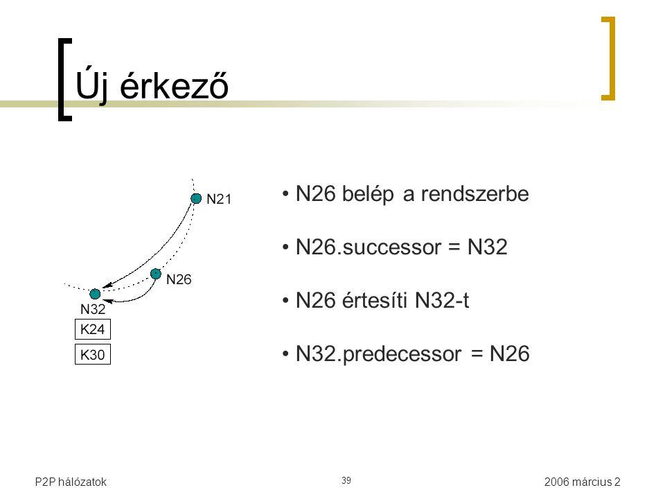 2006 március 2P2P hálózatok 39 Új érkező N26 belép a rendszerbe N26.successor = N32 N26 értesíti N32-t N32.predecessor = N26