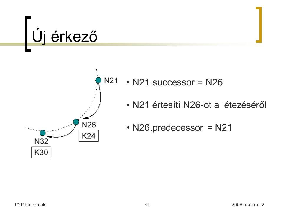 2006 március 2P2P hálózatok 41 Új érkező N21.successor = N26 N21 értesíti N26-ot a létezéséről N26.predecessor = N21