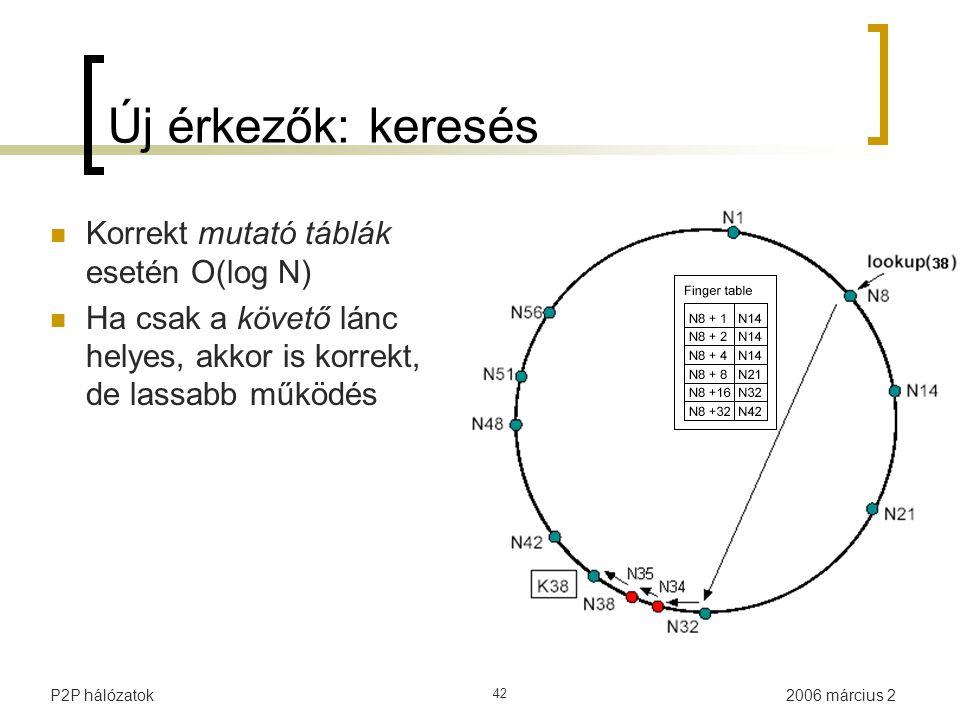 2006 március 2P2P hálózatok 42 Új érkezők: keresés Korrekt mutató táblák esetén O(log N) Ha csak a követő lánc helyes, akkor is korrekt, de lassabb mű