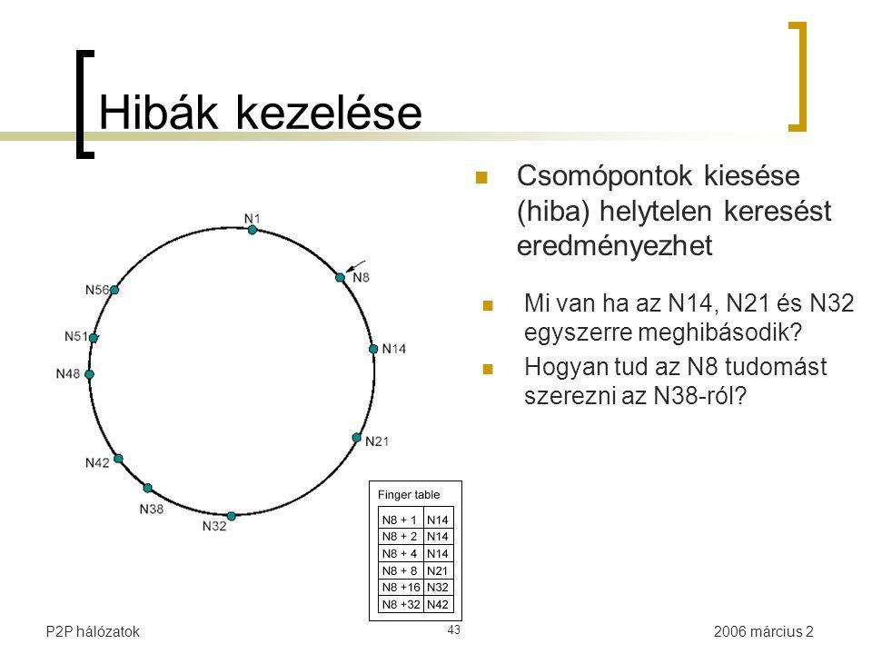 2006 március 2P2P hálózatok 43 Csomópontok kiesése (hiba) helytelen keresést eredményezhet Mi van ha az N14, N21 és N32 egyszerre meghibásodik? Hogyan