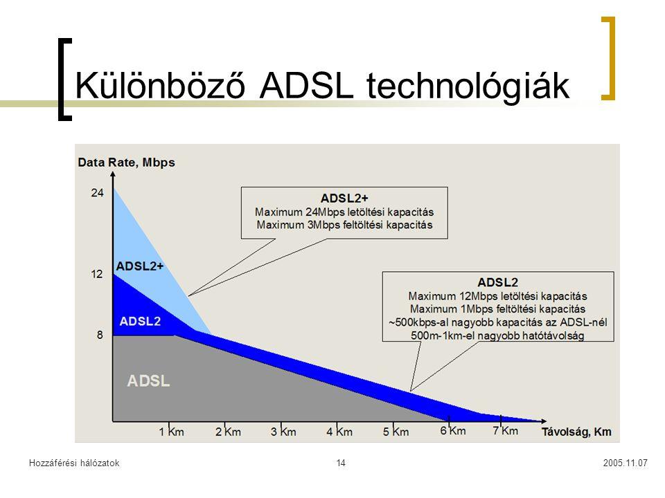 Hozzáférési hálózatok2005.11.0714 Különböző ADSL technológiák