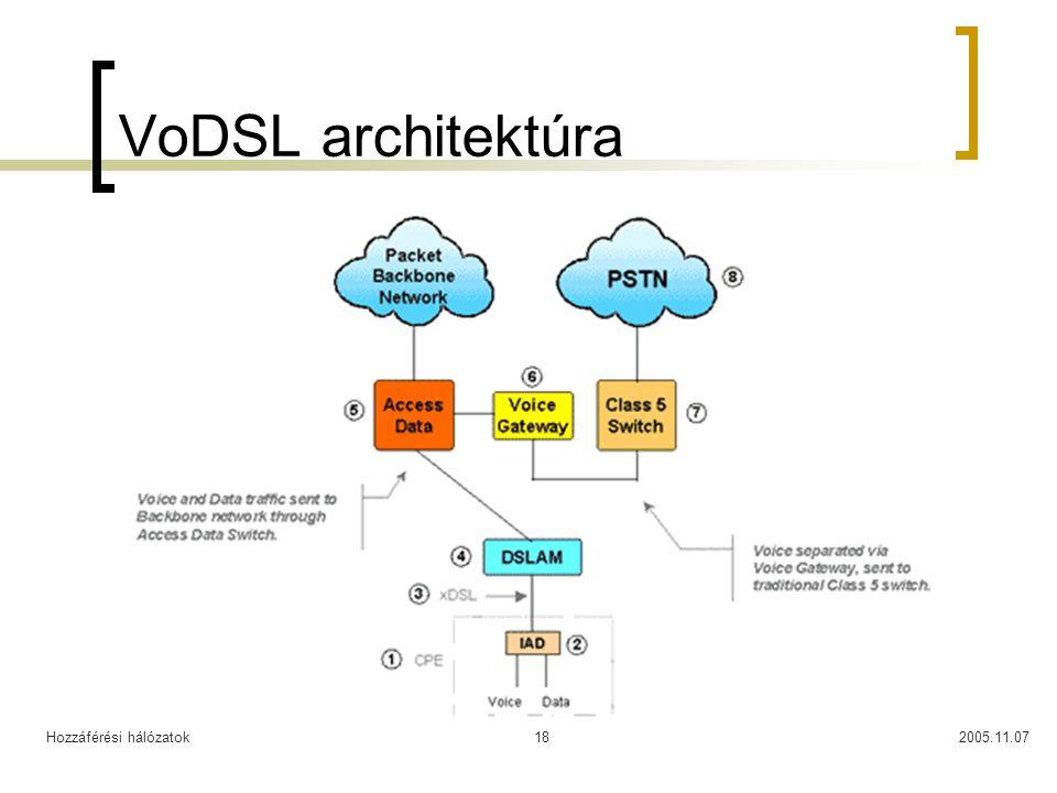 Hozzáférési hálózatok2005.11.0718 VoDSL architektúra