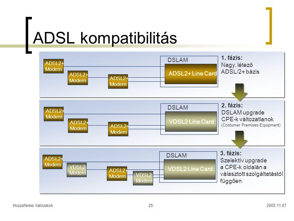 Hozzáférési hálózatok2005.11.0725 ADSL kompatibilitás ADSL2+ Modem DSLAM ADSL2+ Modem ADSL2+ Modem 1. fázis: Nagy, létező ADSL/2+ bázis ADSL2+ Modem D