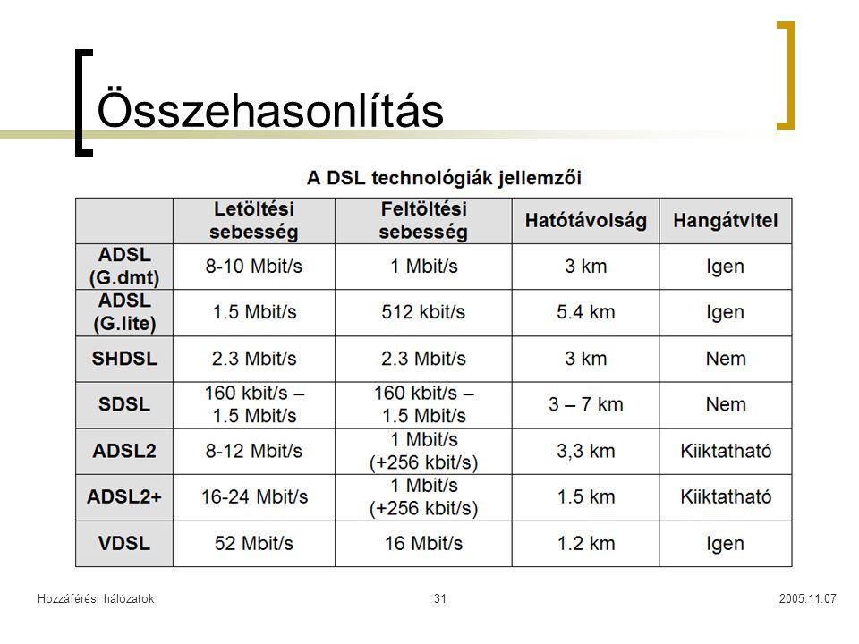 Hozzáférési hálózatok2005.11.0731 Összehasonlítás