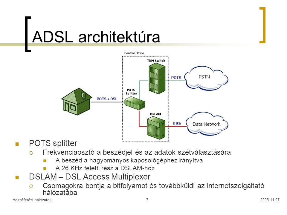Hozzáférési hálózatok2005.11.077 ADSL architektúra POTS splitter  Frekvenciaosztó a beszédjel és az adatok szétválasztására A beszéd a hagyományos ka