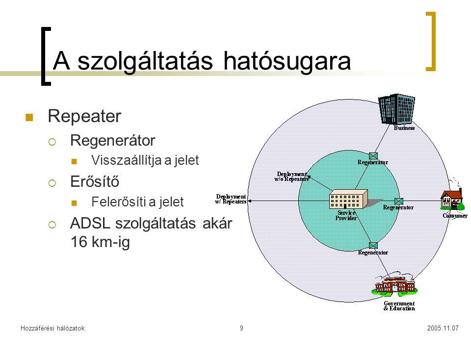 Hozzáférési hálózatok2005.11.079 A szolgáltatás hatósugara Repeater  Regenerátor Visszaállítja a jelet  Erősítő Felerősíti a jelet  ADSL szolgáltat