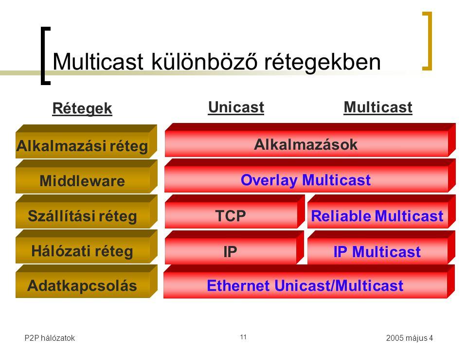 2005 május 4P2P hálózatok 11 Multicast különböző rétegekben Middleware Szállítási réteg Hálózati réteg Alkalmazások TCP IPIP Multicast Rétegek Alkalmazási réteg Overlay Multicast Reliable Multicast UnicastMulticast Adatkapcsolás Ethernet Unicast/Multicast