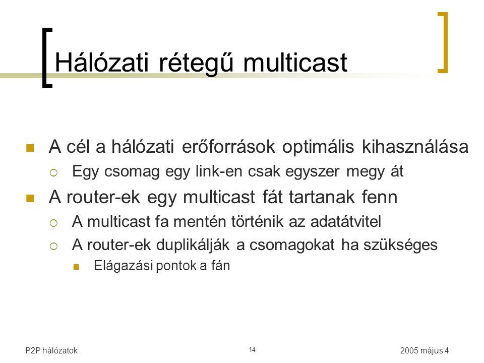 2005 május 4P2P hálózatok 14 Hálózati rétegű multicast A cél a hálózati erőforrások optimális kihasználása  Egy csomag egy link-en csak egyszer megy át A router-ek egy multicast fát tartanak fenn  A multicast fa mentén történik az adatátvitel  A router-ek duplikálják a csomagokat ha szükséges Elágazási pontok a fán