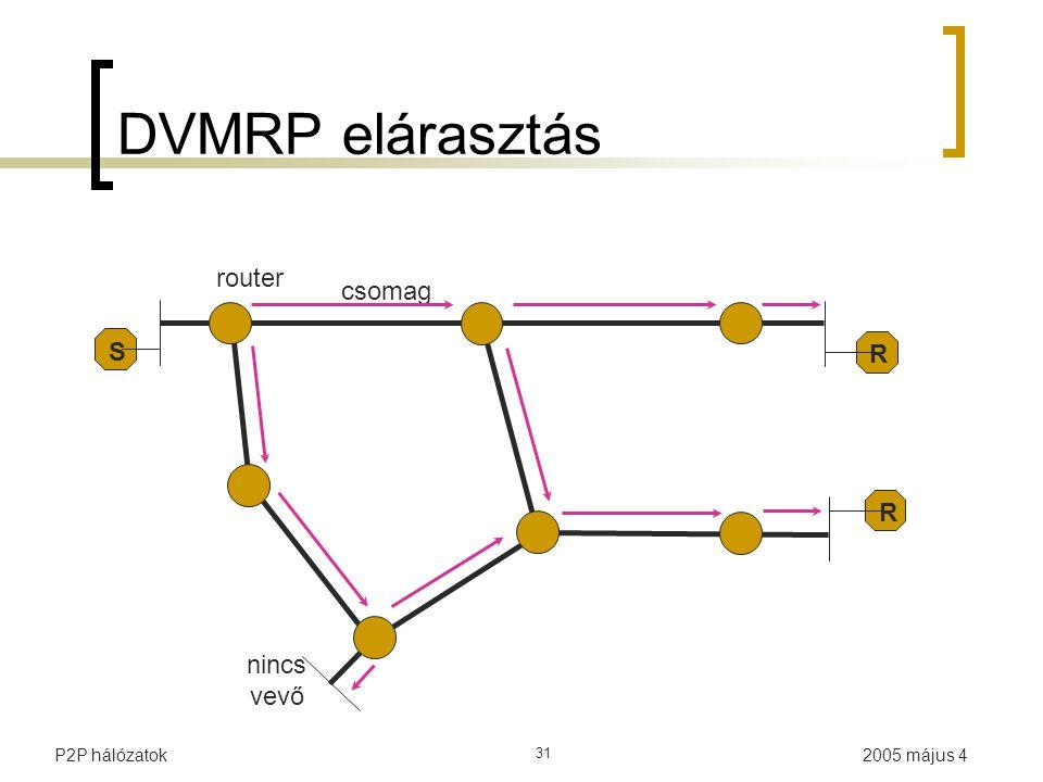 2005 május 4P2P hálózatok 31 DVMRP elárasztás csomag R R router S nincs vevő