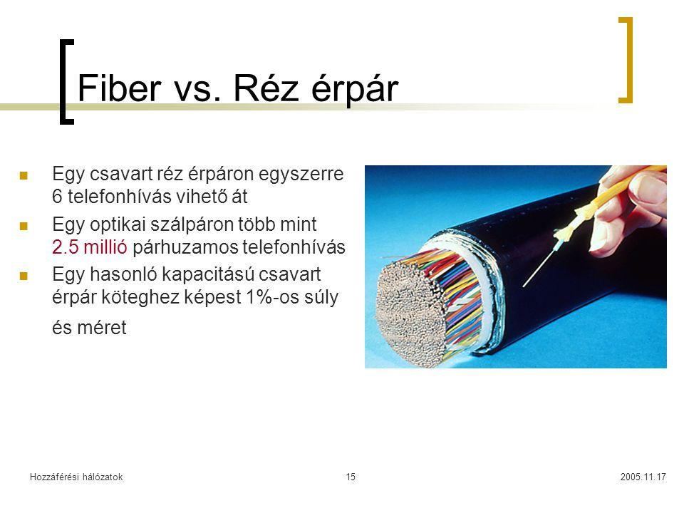 Hozzáférési hálózatok2005.11.1715 Fiber vs. Réz érpár Egy csavart réz érpáron egyszerre 6 telefonhívás vihető át Egy optikai szálpáron több mint 2.5 m