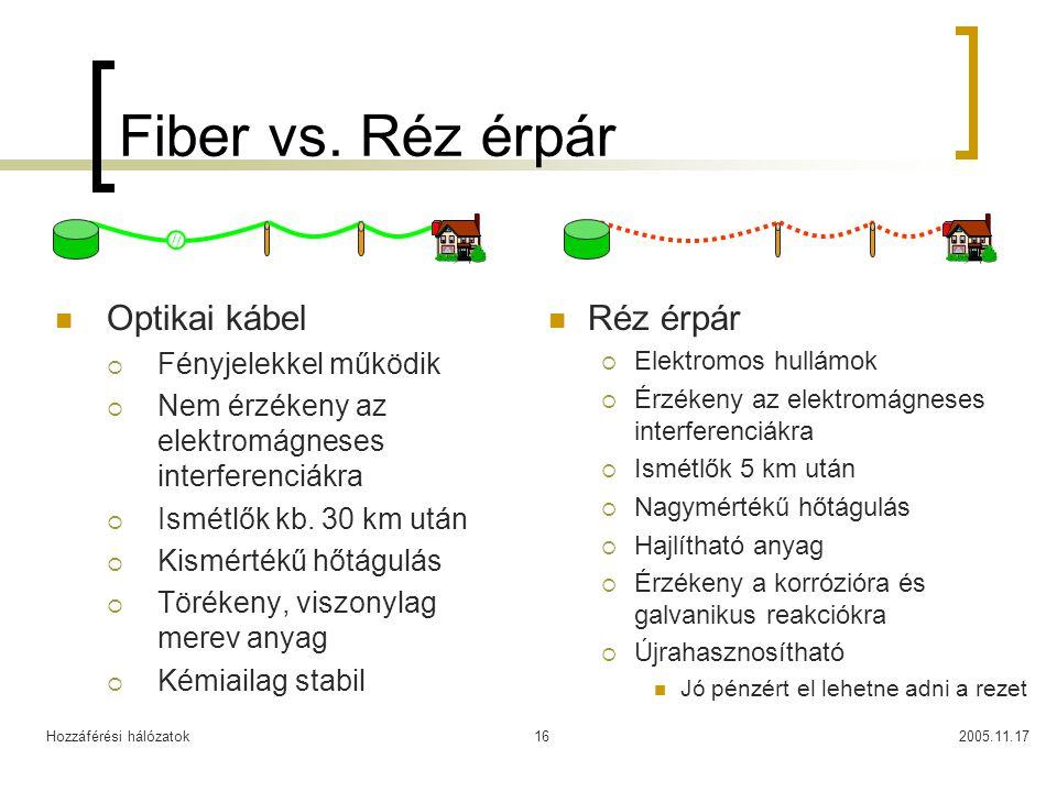 Hozzáférési hálózatok2005.11.1716 Fiber vs. Réz érpár Optikai kábel  Fényjelekkel működik  Nem érzékeny az elektromágneses interferenciákra  Ismétl