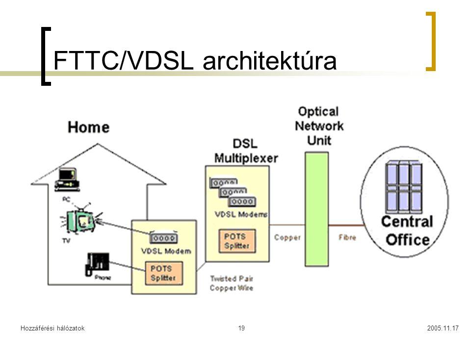Hozzáférési hálózatok2005.11.1719 FTTC/VDSL architektúra