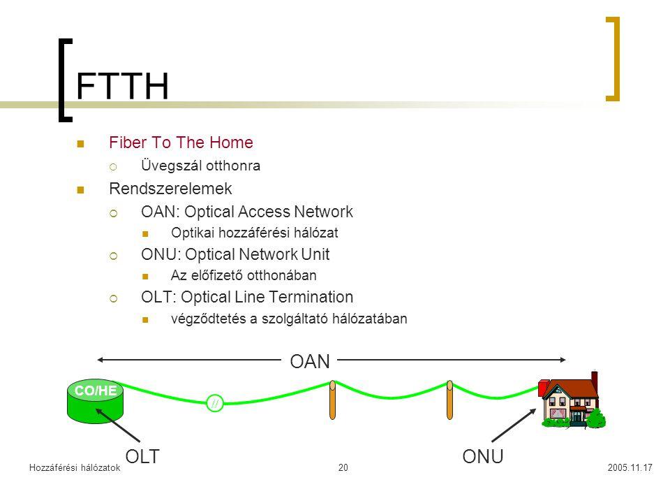 Hozzáférési hálózatok2005.11.1720 FTTH Fiber To The Home  Üvegszál otthonra Rendszerelemek  OAN: Optical Access Network Optikai hozzáférési hálózat