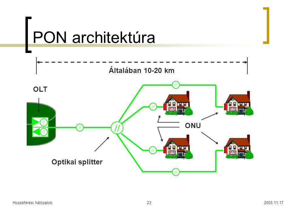 Hozzáférési hálózatok2005.11.1723 PON architektúra // ONU OLT Optikai splitter Általában 10-20 km