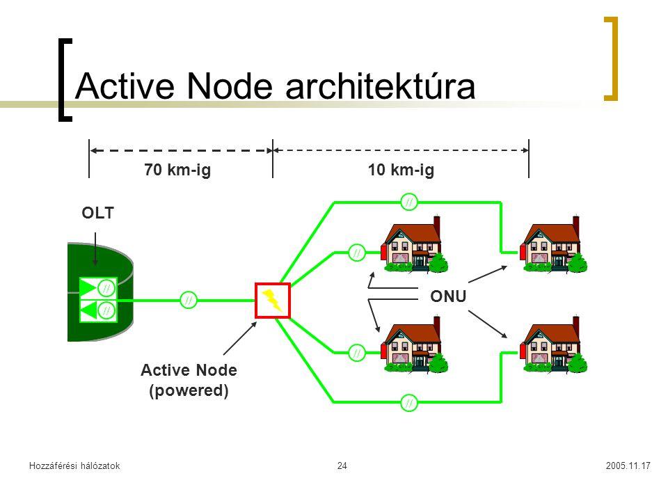 Hozzáférési hálózatok2005.11.1724 Active Node architektúra // ONU Active Node (powered) 70 km-ig10 km-ig OLT