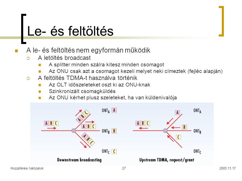Hozzáférési hálózatok2005.11.1727 Le- és feltöltés A le- és feltöltés nem egyformán működik  A letöltés broadcast A splitter minden szálra kitesz min