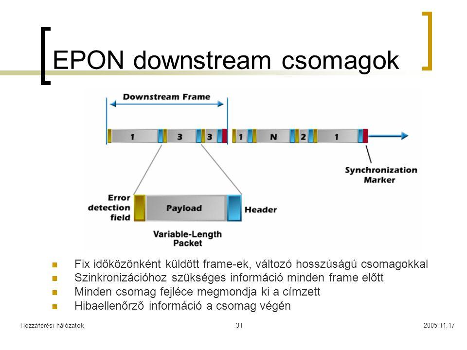 Hozzáférési hálózatok2005.11.1731 EPON downstream csomagok Fix időközönként küldött frame-ek, változó hosszúságú csomagokkal Szinkronizációhoz szükség