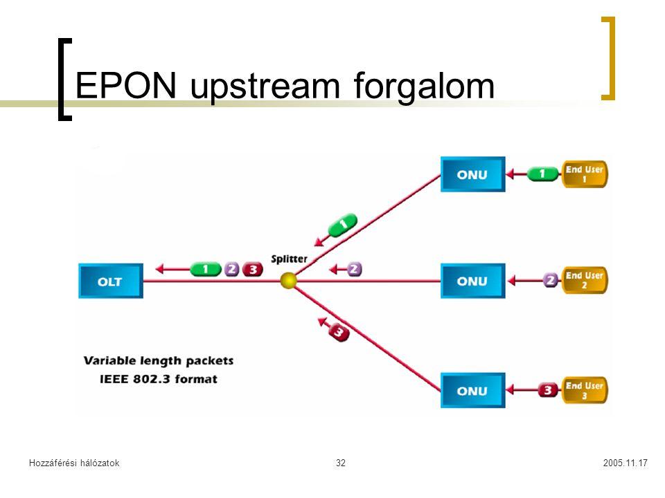 Hozzáférési hálózatok2005.11.1732 EPON upstream forgalom