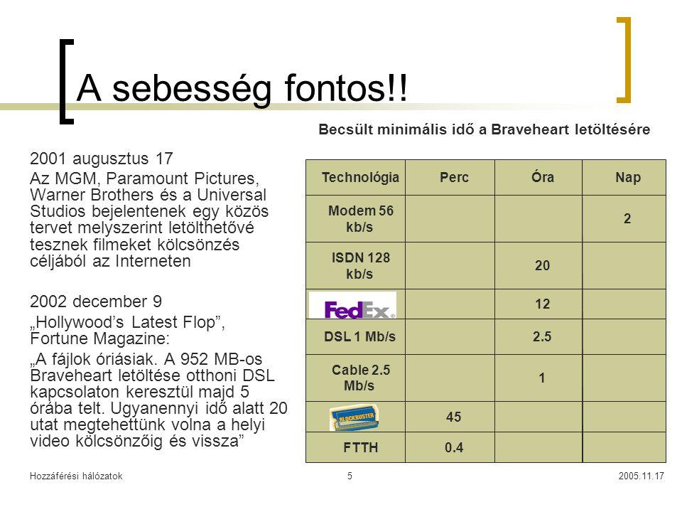 Hozzáférési hálózatok2005.11.1716 Fiber vs.