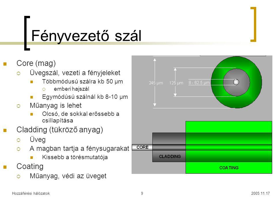 Hozzáférési hálózatok2005.11.179 Fényvezető szál Core (mag)  Üvegszál, vezeti a fényjeleket Többmódusú szálra kb 50 μm  emberi hajszál Egymódúsú szá